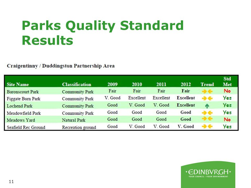 11 Parks Quality Standard Results