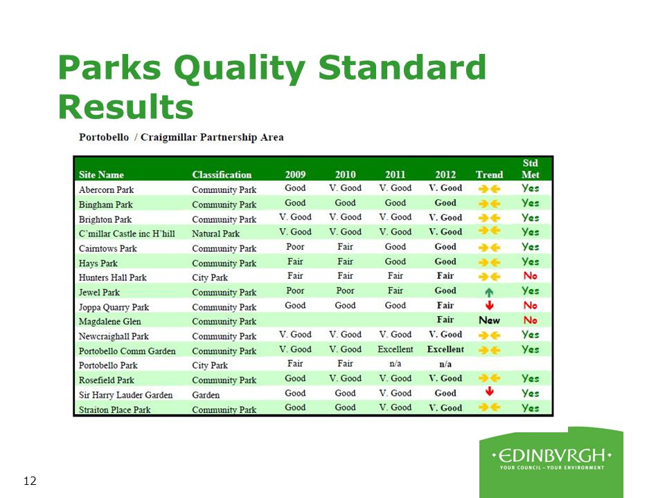 12 Parks Quality Standard Results