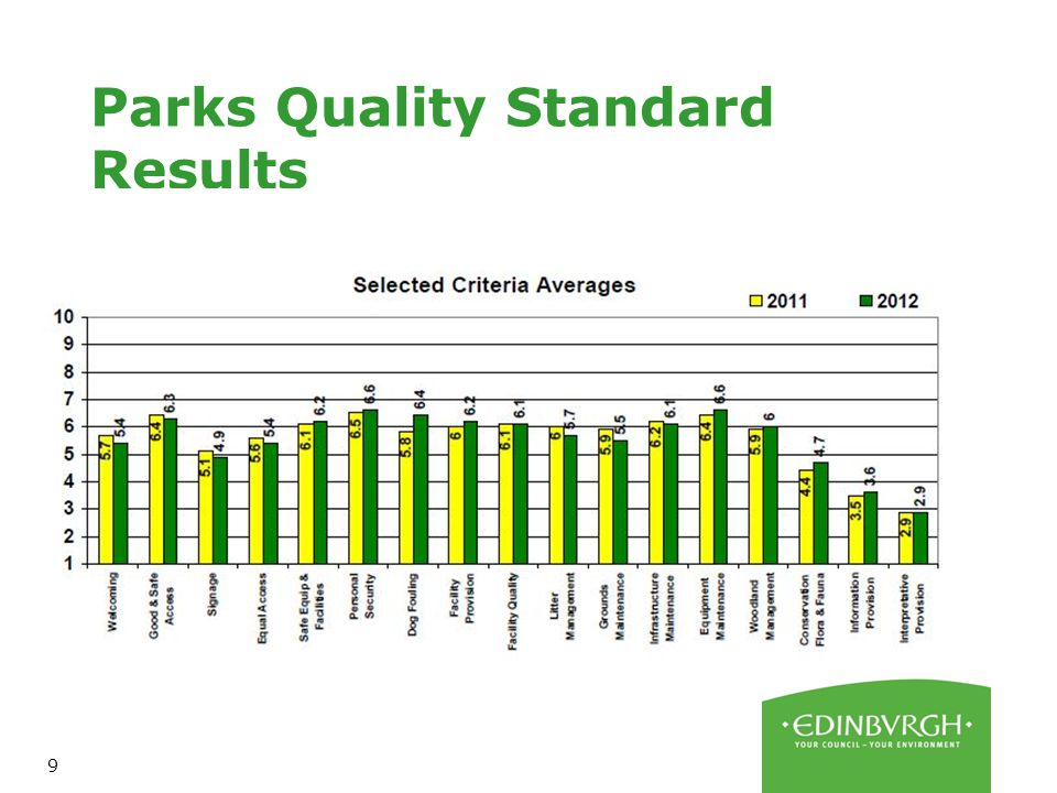 9 Parks Quality Standard Results