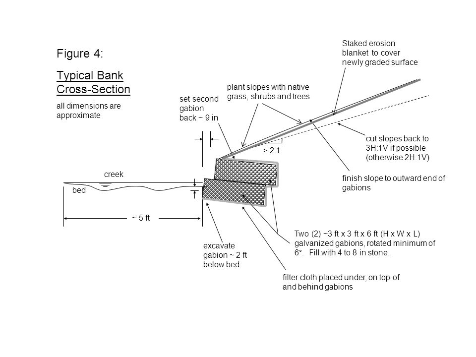 http://www.epa.gov/owow/nps/unpavedroads/ch5.pdf Figure 5: Examples of Shrub Placement in or on Gabions creek bed slope Shrubs to be planted 2 per stack of 6-foot long gabions (see detail) Shrub Planting Detail (view from creek or bank) 2' Ball-stock shrubs (w/ root ball included) Gabions