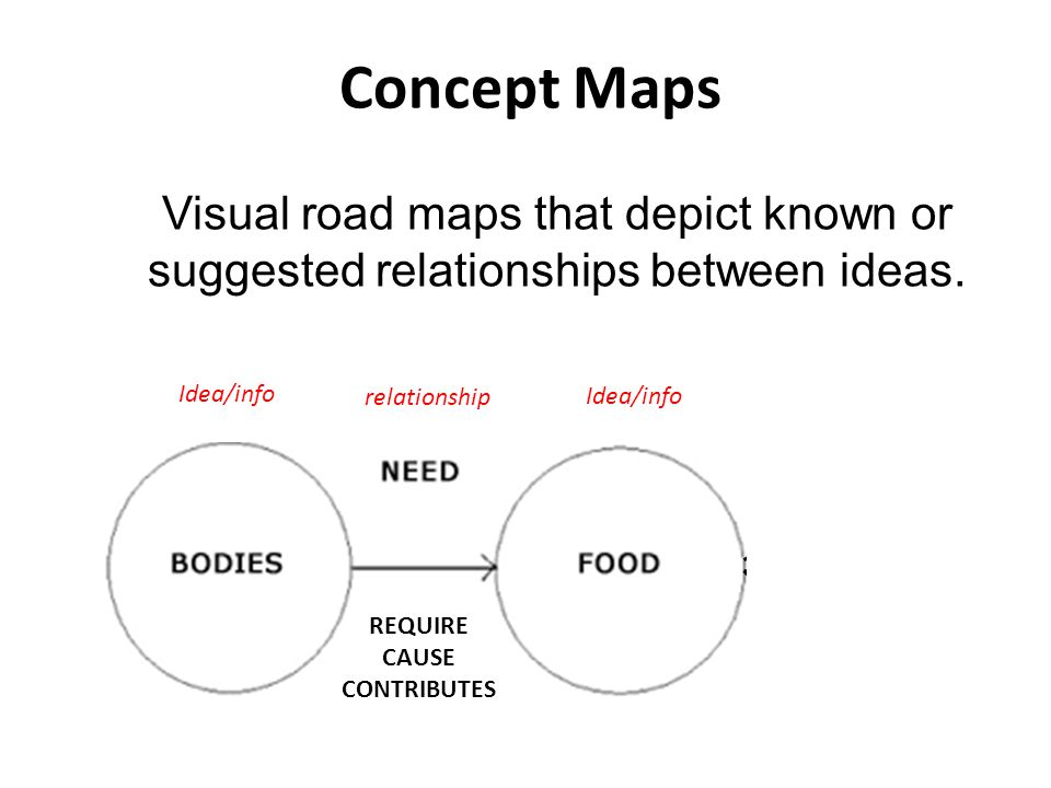 Concept Maps Visual road maps that depict known or suggested relationships between ideas. Idea/info relationship examples Dairy products Meat/Fish Fru