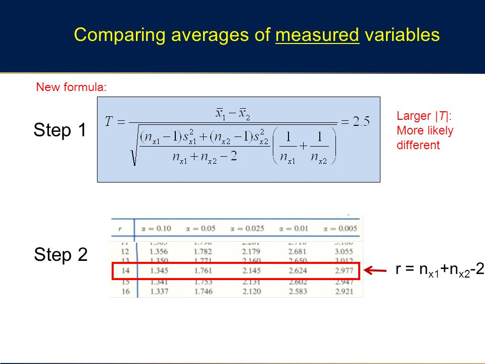 Comparing averages of measured variables r = n x1 +n x2 -2 Larger |T|: More likely different Step 1 Step 2 New formula: