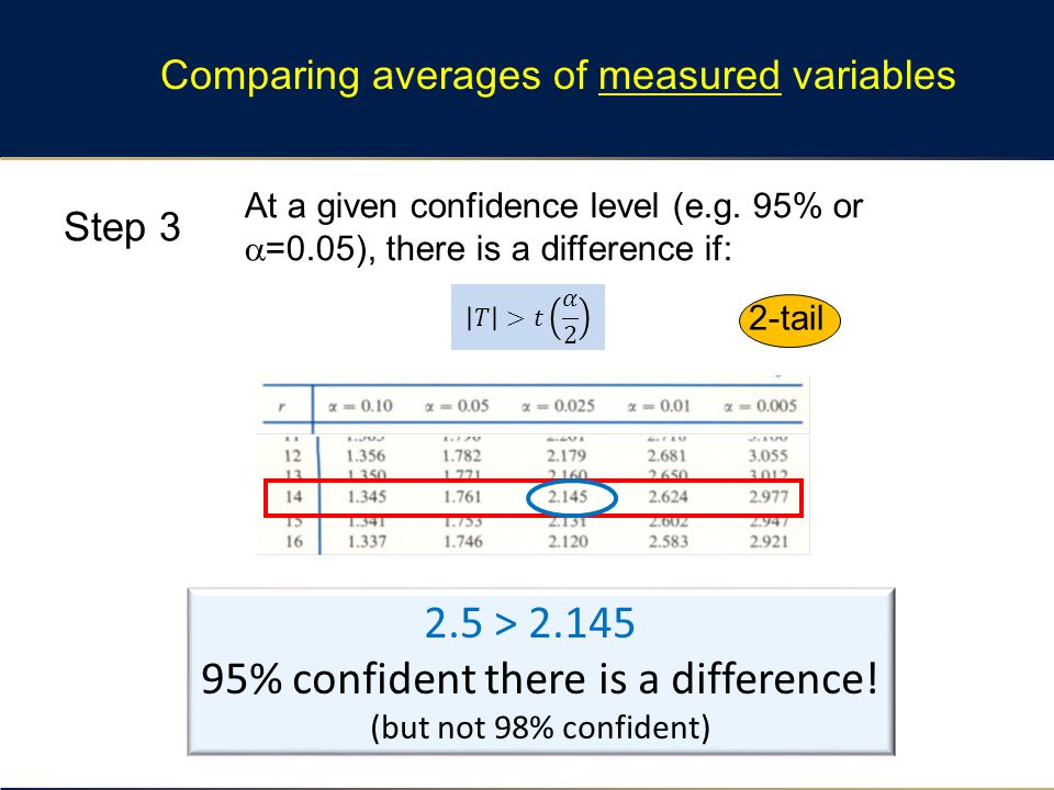 Comparing averages of measured variables 2-tail At a given confidence level (e.g. 95% or  =0.05), there is a difference if: 2.5 > 2.145 95% confident