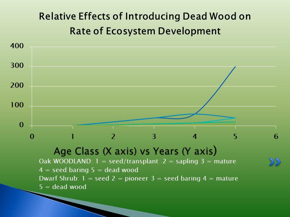 Oak WOODLAND: 1 = seed/transplant 2 = sapling 3 = mature 4 = seed baring 5 = dead wood Dwarf Shrub: 1 = seed 2 = pioneer 3 = seed baring 4 = mature 5 = dead wood Age Class (X axis) vs Years (Y axis )