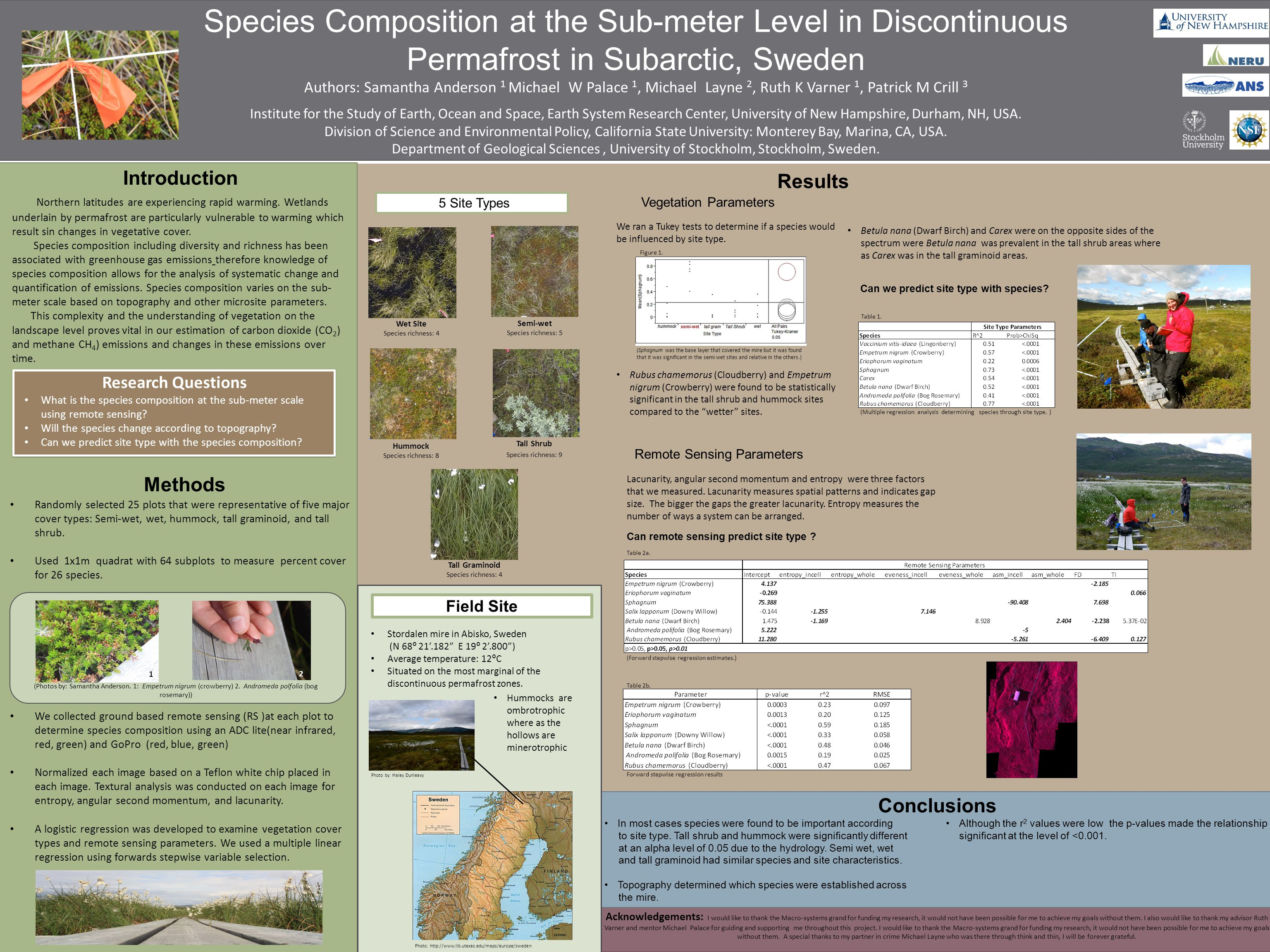 Species Composition at the Sub-meter Level in Discontinuous Permafrost in Subarctic, Sweden Authors: Samantha Anderson 1 Michael W Palace 1, Michael Layne 2, Ruth K Varner 1, Patrick M Crill 3 Institute for the Study of Earth, Ocean and Space, Earth System Research Center, University of New Hampshire, Durham, NH, USA.