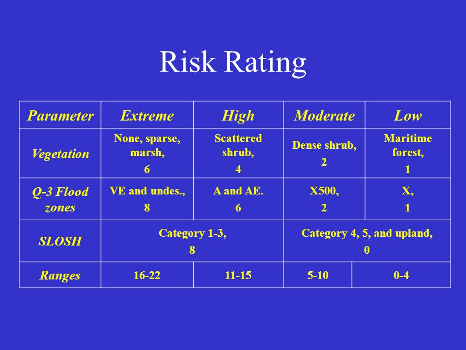 Risk Rating ParameterExtremeHighModerateLow Vegetation None, sparse, marsh, 6 Scattered shrub, 4 Dense shrub, 2 Maritime forest, 1 Q-3 Flood zones VE and undes., 8 A and AE.