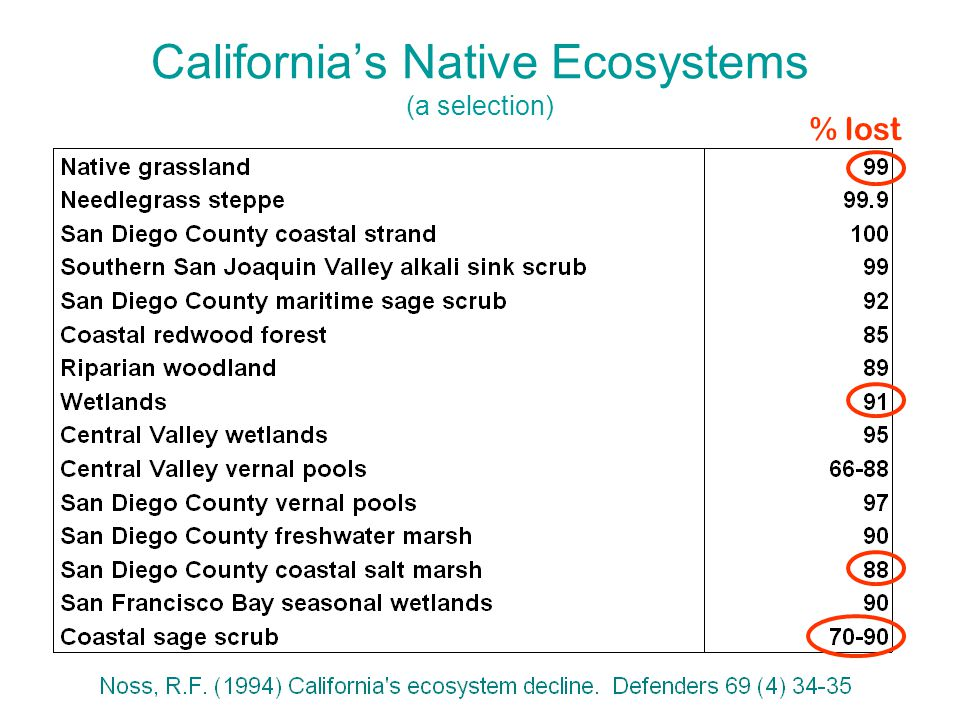 California's Native Ecosystems (a selection) % lost
