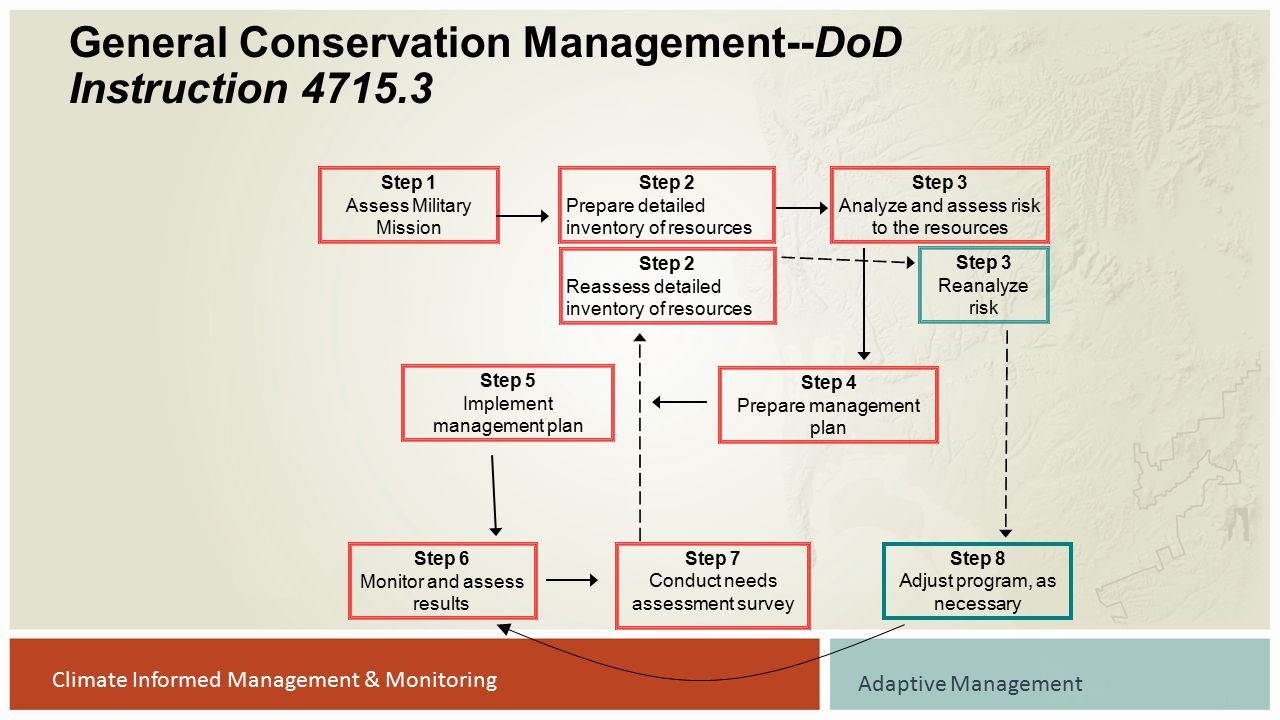 General Conservation Management--DoD Instruction 4715.3 Step 1 Assess Military Mission Step 2 Prepare detailed inventory of resources Step 3 Analyze a