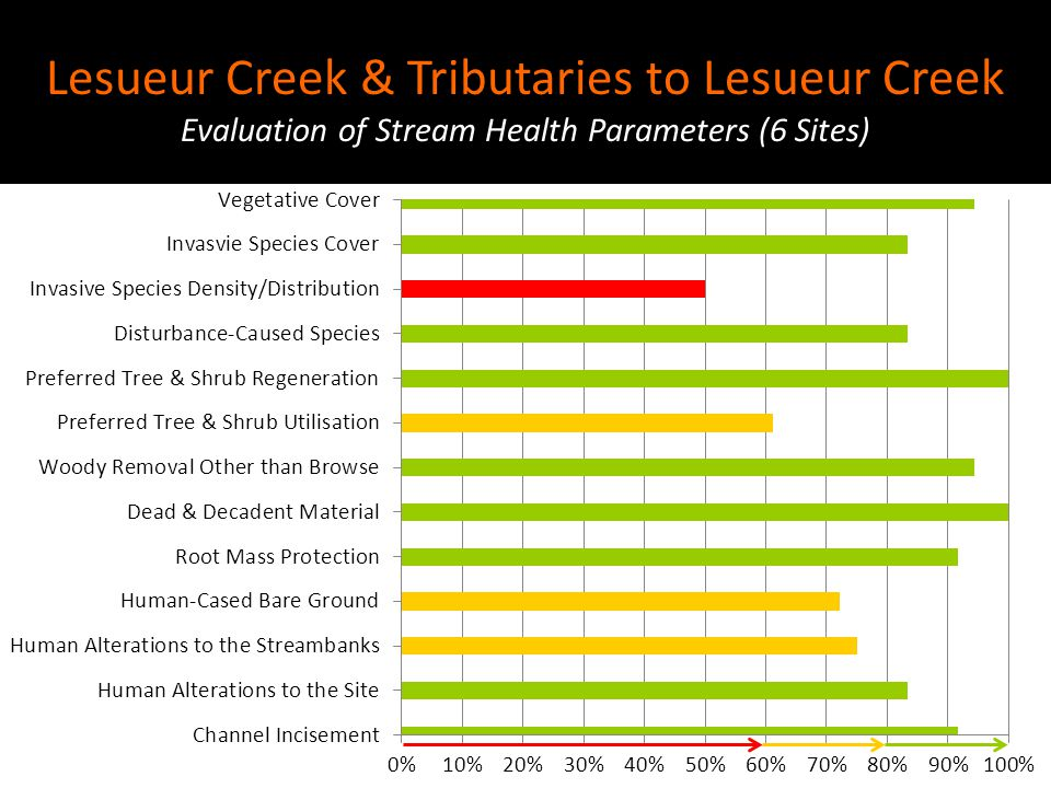 Lesueur Creek & Tributaries to Lesueur Creek Evaluation of Stream Health Parameters (6 Sites)