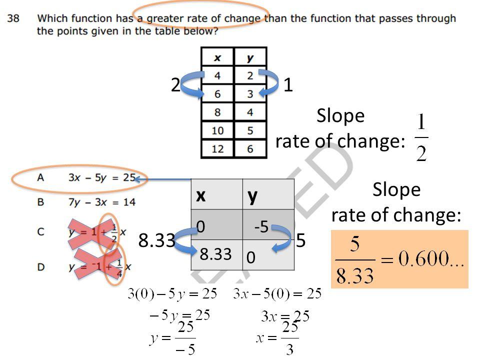12 Slope rate of change: xy 0 0 -5 8.33 5 Slope rate of change: