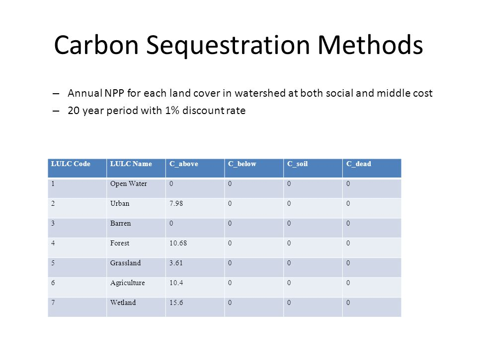 Carbon Sequestration Methods – Annual NPP for each land cover in watershed at both social and middle cost – 20 year period with 1% discount rate LULC CodeLULC NameC_aboveC_belowC_soilC_dead 1Open Water0000 2Urban7.98000 3Barren0000 4 Forest 10.68000 5Grassland3.61000 6Agriculture10.4000 7Wetland15.6000