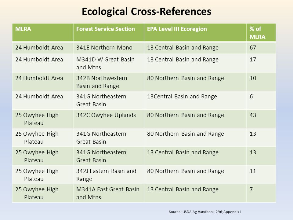 Ecological Cross-References MLRAForest Service SectionEPA Level III Ecoregion% of MLRA 24 Humboldt Area341E Northern Mono13 Central Basin and Range67 24 Humboldt AreaM341D W Great Basin and Mtns 13 Central Basin and Range17 24 Humboldt Area342B Northwestern Basin and Range 80 Northern Basin and Range10 24 Humboldt Area341G Northeastern Great Basin 13Central Basin and Range6 25 Owyhee High Plateau 342C Owyhee Uplands80 Northern Basin and Range43 25 Owyhee High Plateau 341G Northeastern Great Basin 80 Northern Basin and Range13 25 Owyhee High Plateau 341G Northeastern Great Basin 13 Central Basin and Range13 25 Owyhee High Plateau 342J Eastern Basin and Range 80 Northern Basin and Range11 25 Owyhee High Plateau M341A East Great Basin and Mtns 13 Central Basin and Range7 Source: USDA Ag Handbook 296;Appendix I