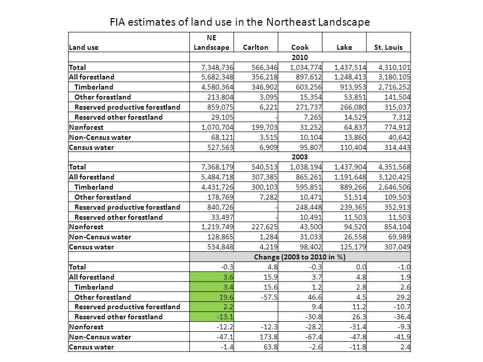 Land use NE LandscapeCarltonCookLakeSt.