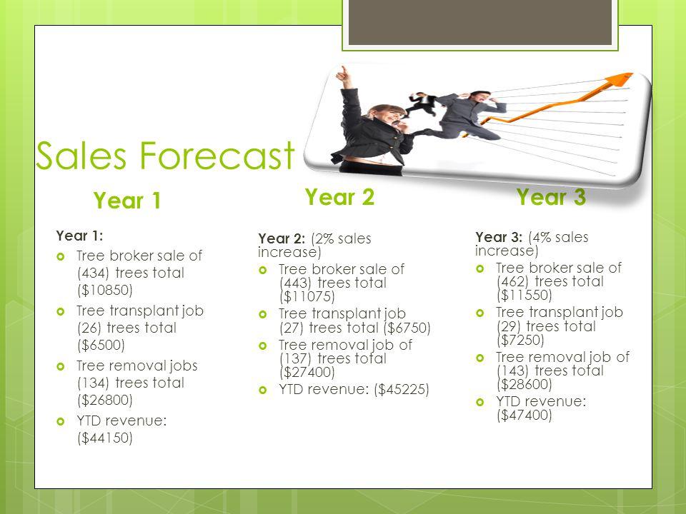Sales Forecast Year 2 Year 2: (2% sales increase)  Tree broker sale of (443) trees total ($11075)  Tree transplant job (27) trees total ($6750)  Tree removal job of (137) trees total ($27400)  YTD revenue: ($45225) Year 3 Year 3: (4% sales increase)  Tree broker sale of (462) trees total ($11550)  Tree transplant job (29) trees total ($7250)  Tree removal job of (143) trees total ($28600)  YTD revenue: ($47400) Year 1 Year 1:  Tree broker sale of (434) trees total ($10850)  Tree transplant job (26) trees total ($6500)  Tree removal jobs (134) trees total ($26800)  YTD revenue: ($44150)
