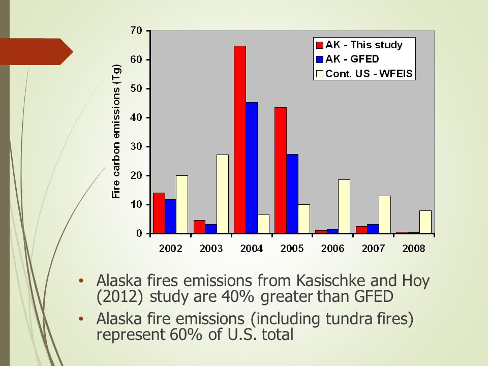 Alaska fires emissions from Kasischke and Hoy (2012) study are 40% greater than GFED Alaska fire emissions (including tundra fires) represent 60% of U.S.