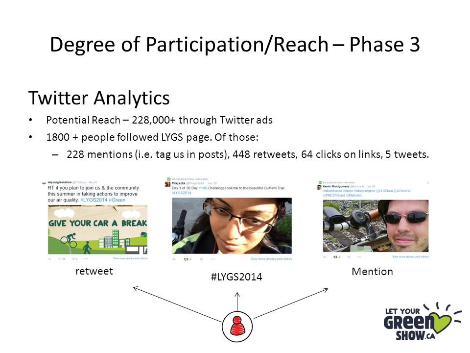 Degree of Participation/Reach – Phase 3 Twitter Analytics Potential Reach – 228,000+ through Twitter ads 1800 + people followed LYGS page. Of those: –