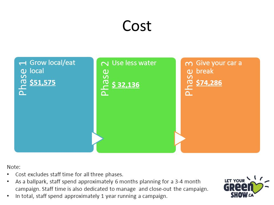 Cost Phase 1 Grow local/eat local $51,575 Phase 2 Use less water $ 32,136 Phase 3 Give your car a break $74,286 Note: Cost excludes staff time for all