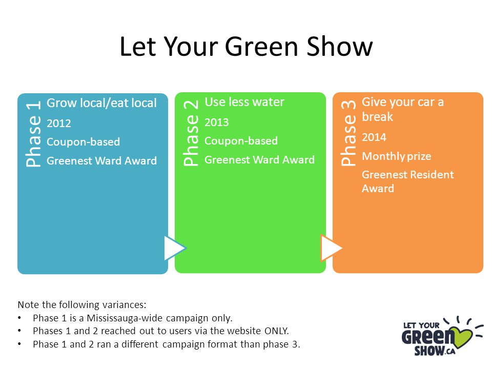 Let Your Green Show Phase 1 Grow local/eat local 2012 Coupon-based Greenest Ward Award Phase 2 Use less water 2013 Coupon-based Greenest Ward Award Ph