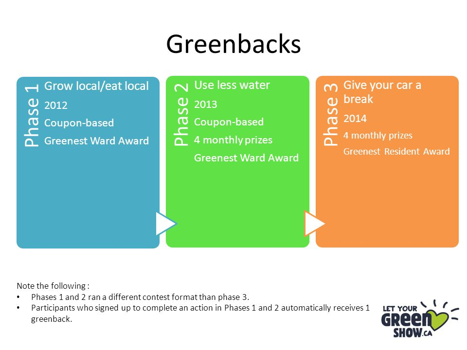 Greenbacks Phase 1 Grow local/eat local 2012 Coupon-based Greenest Ward Award Phase 2 Use less water 2013 Coupon-based 4 monthly prizes Greenest Ward