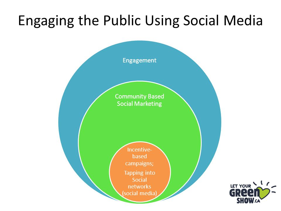 Engagement Community Based Social Marketing Incentive- based campaigns; Tapping into Social networks (social media) Engaging the Public Using Social Media