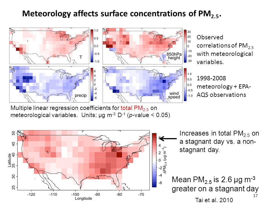 Multiple linear regression coefficients for total PM 2.5 on meteorological variables.