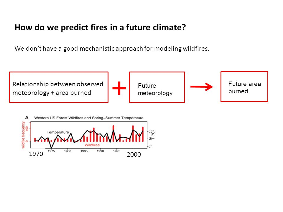 How do we predict fires in a future climate.