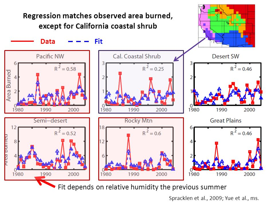 Regression matches observed area burned, except for California coastal shrub DataFit Fit depends on relative humidity the previous summer Spracklen et al., 2009; Yue et al., ms.