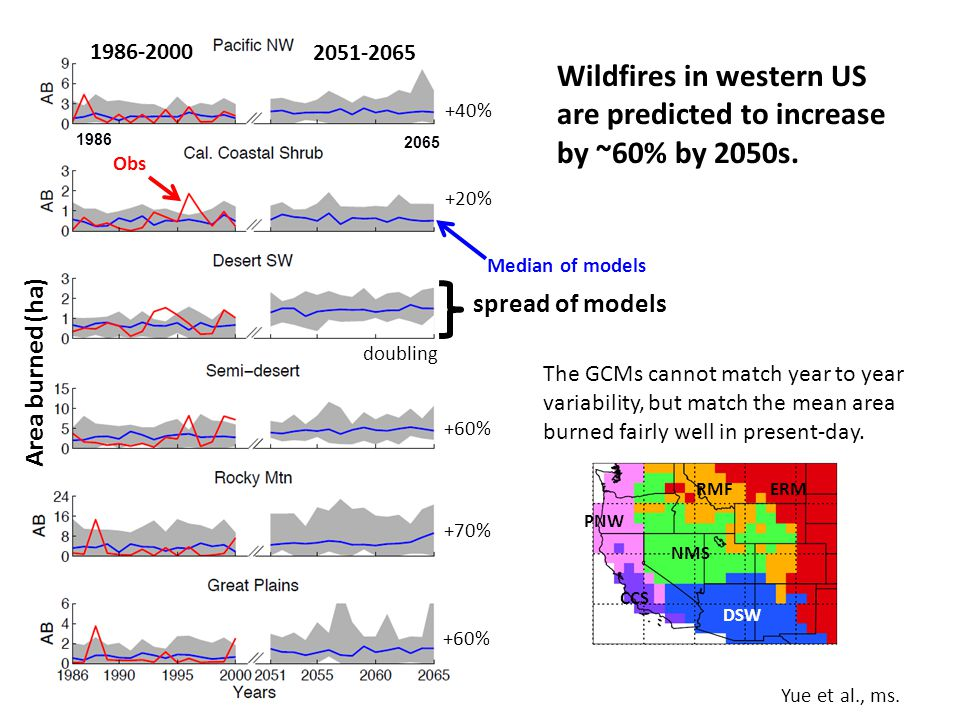 Wildfires in western US are predicted to increase by ~60% by 2050s.