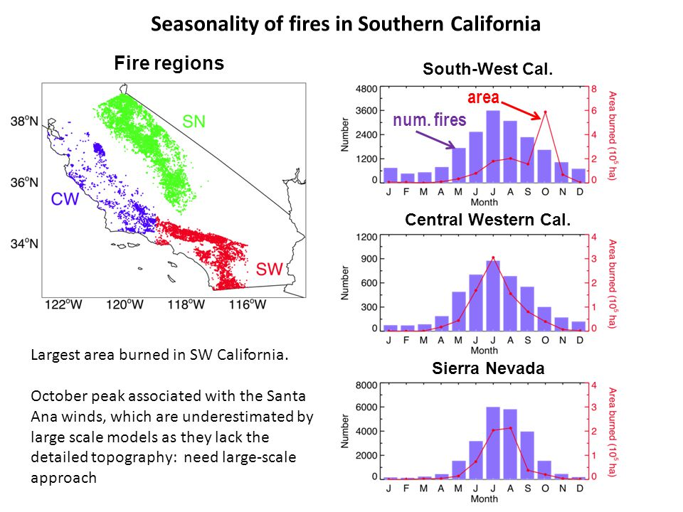 Seasonality of fires in Southern California South-West Cal.