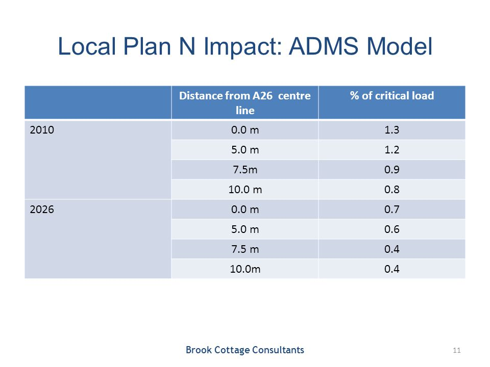 Local Plan N Impact: ADMS Model Distance from A26 centre line % of critical load 20100.0 m1.3 5.0 m1.2 7.5m0.9 10.0 m0.8 20260.0 m0.7 5.0 m0.6 7.5 m0.4 10.0m0.4 Brook Cottage Consultants 11