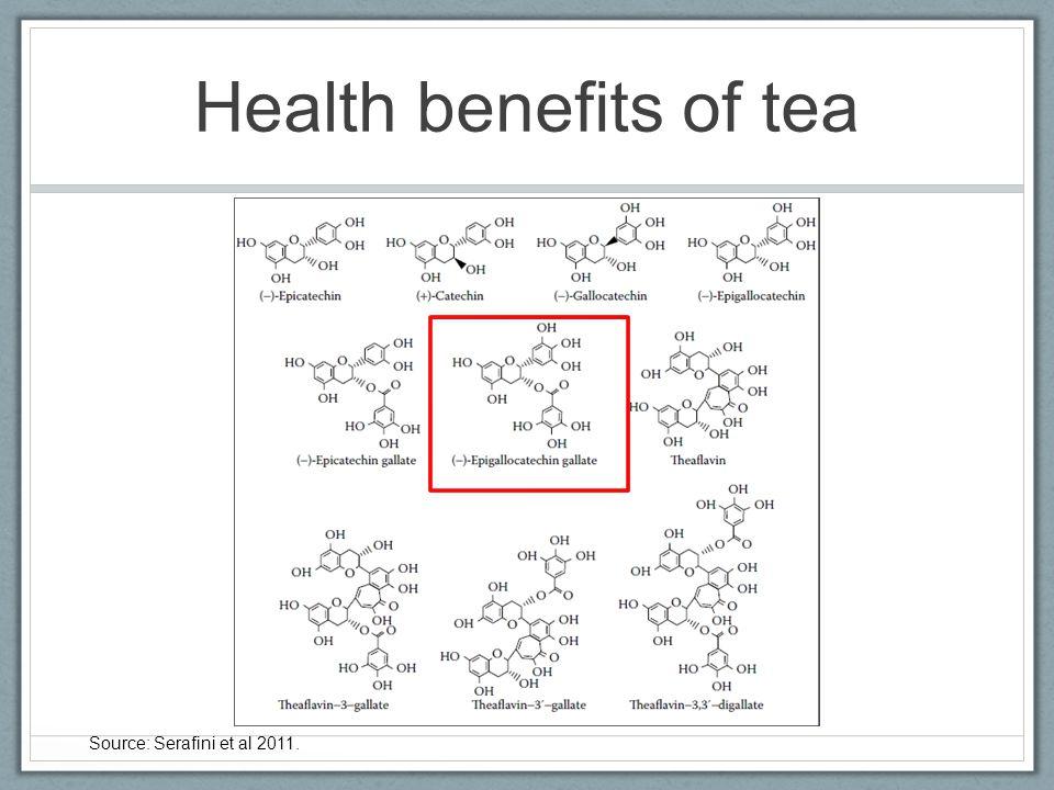 Health benefits of tea Source: Serafini et al 2011.