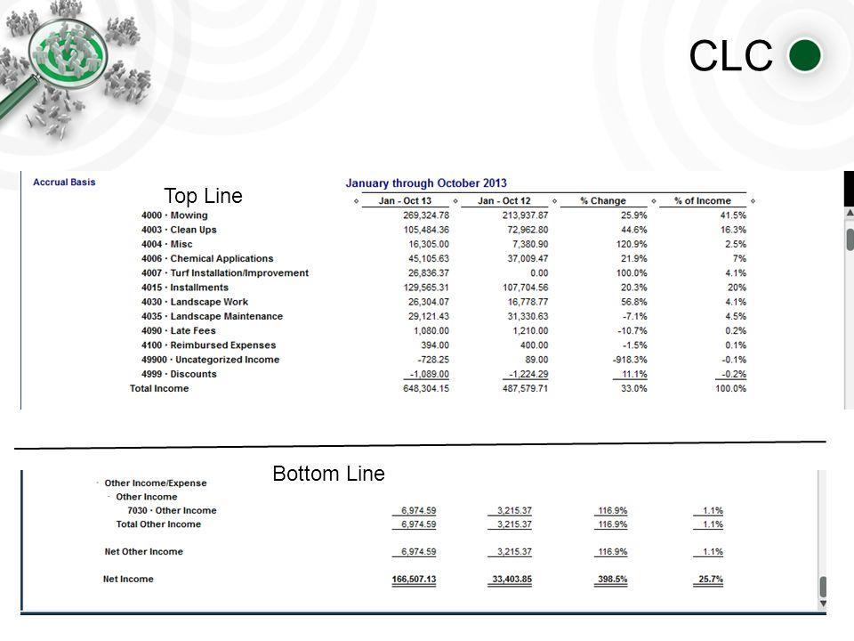 CLC Top Line Bottom Line
