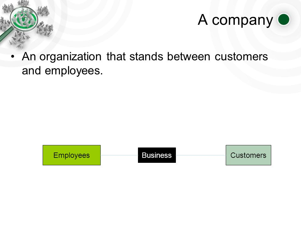 A company An organization that stands between customers and employees. Customers Business Employees