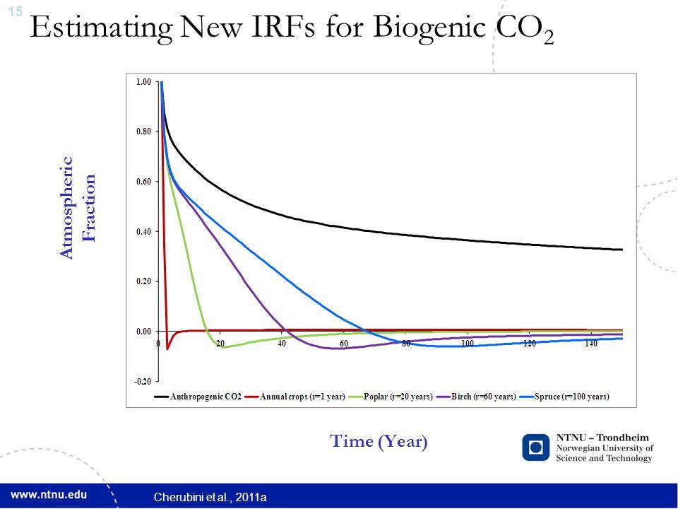 15 Estimating New IRFs for Biogenic CO 2 Atmospheric Fraction Time (Year) Cherubini et al., 2011a
