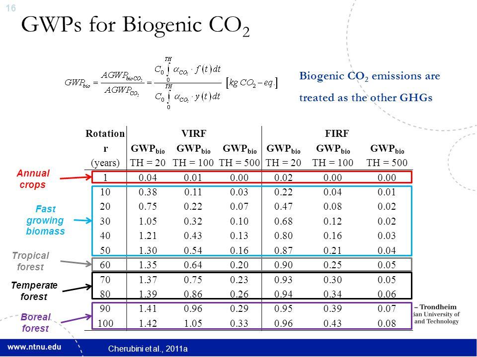 16 RotationVIRFFIRF rGWP bio (years)TH = 20TH = 100TH = 500TH = 20TH = 100TH = 500 10.040.010.000.020.00 100.380.110.030.220.040.01 200.750.220.070.47