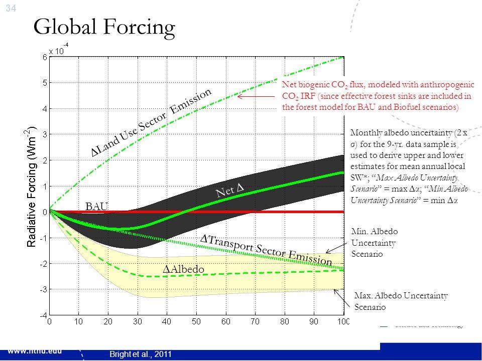 34 Global Forcing ∆Land Use Sector Emission ∆Transport Sector Emission ∆Albedo Net ∆ Min.