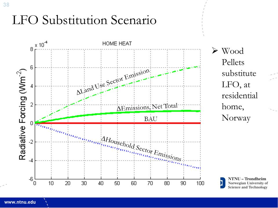 38 LFO Substitution Scenario ∆Land Use Sector Emission ∆Emissions, Net Total ∆Household Sector Emissions  Wood Pellets substitute LFO, at residential home, Norway BAU