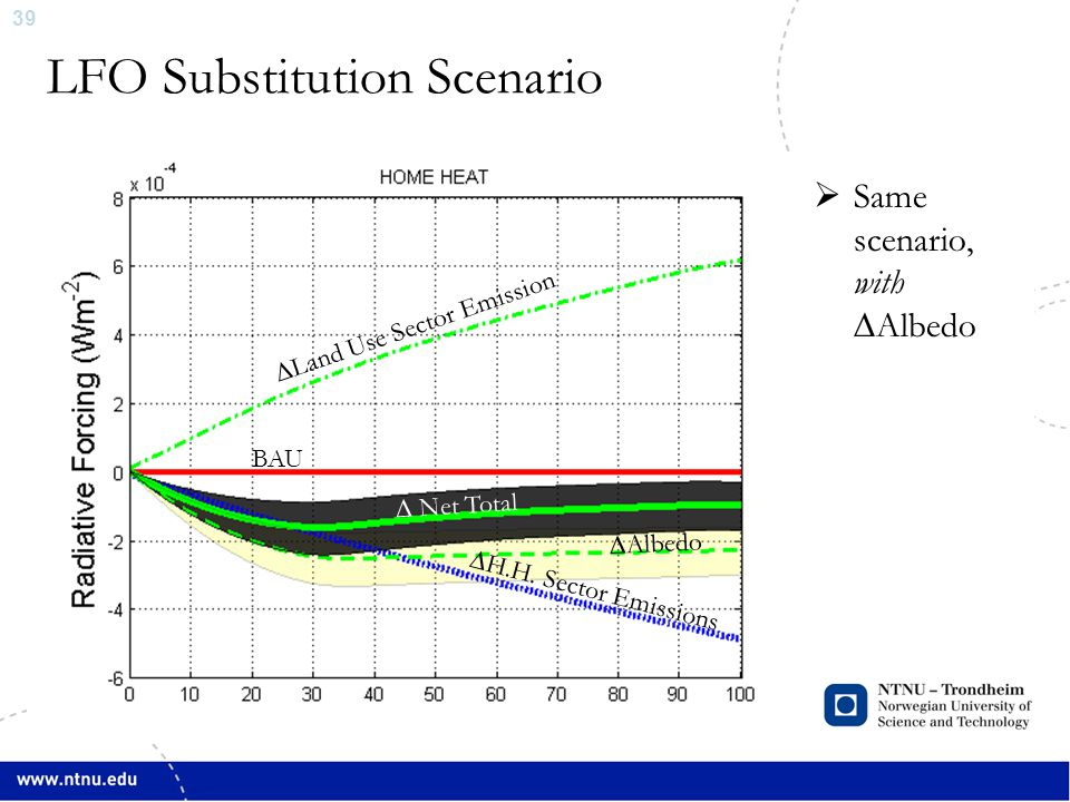 39 LFO Substitution Scenario ∆Land Use Sector Emission ∆ Net Total ∆H.H.
