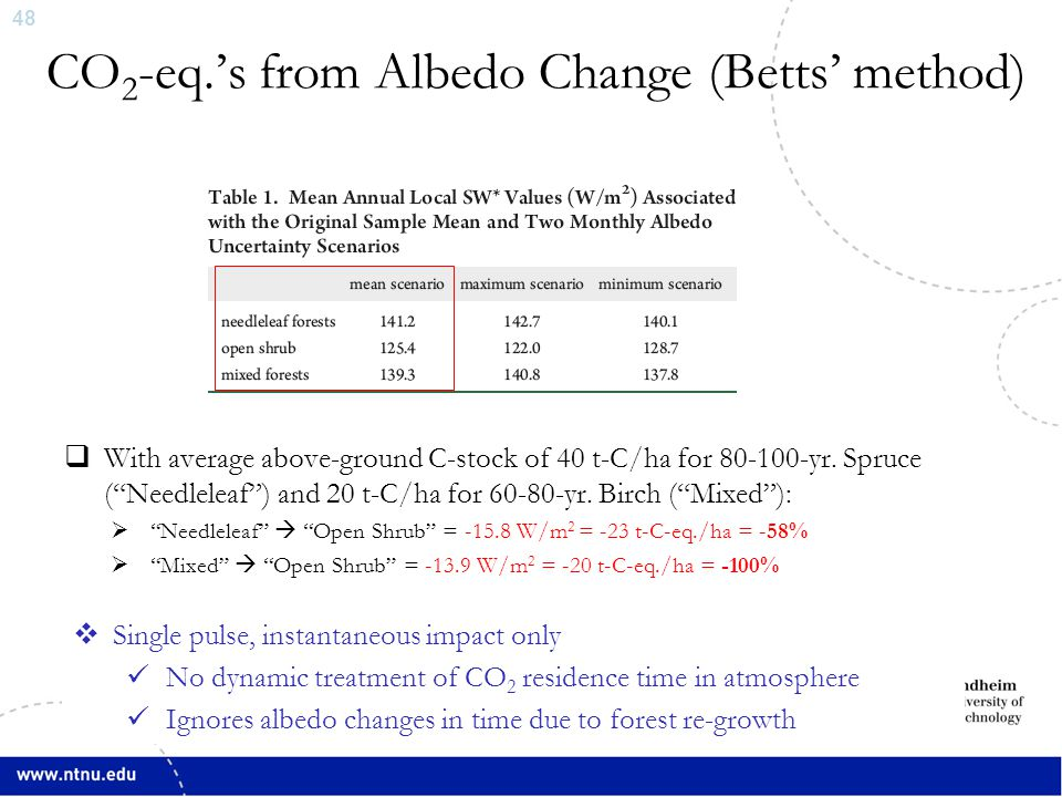 """48 CO 2 -eq.'s from Albedo Change (Betts' method)  With average above-ground C-stock of 40 t-C/ha for 80-100-yr. Spruce (""""Needleleaf"""") and 20 t-C/ha"""