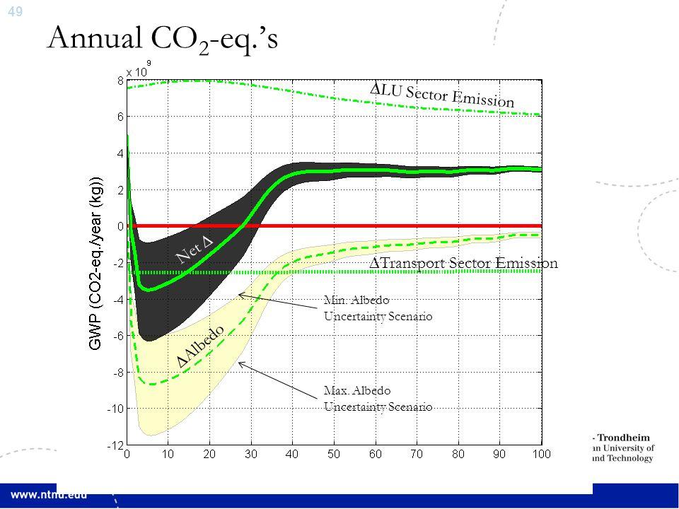 49 Annual CO 2 -eq.'s ∆LU Sector Emission ∆Transport Sector Emission ∆Albedo Net ∆ Min. Albedo Uncertainty Scenario Max. Albedo Uncertainty Scenario