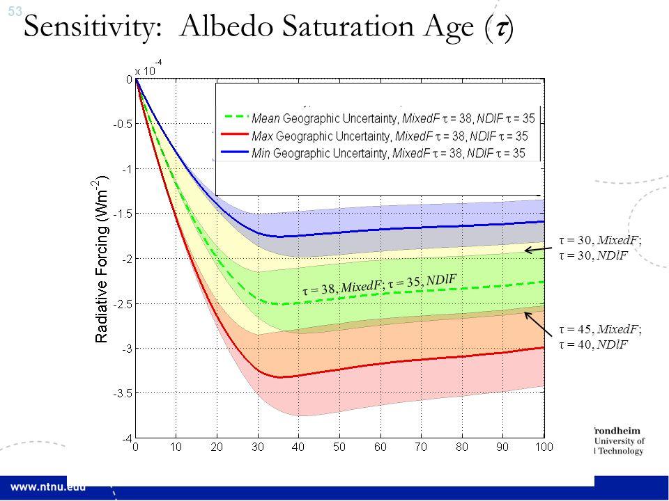 53 Sensitivity: Albedo Saturation Age (τ) τ = 30, MixedF; τ = 30, NDlF τ = 45, MixedF; τ = 40, NDlF τ = 38, MixedF; τ = 35, NDlF