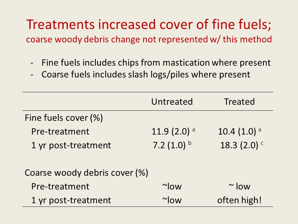 Treatments increased cover of fine fuels; coarse woody debris change not represented w/ this method UntreatedTreated Fine fuels cover (%) Pre-treatment 11.9 (2.0) a 10.4 (1.0) a 1 yr post-treatment 7.2 (1.0) b 18.3 (2.0) c Coarse woody debris cover (%) Pre-treatment ~low 1 yr post-treatment ~lowoften high.