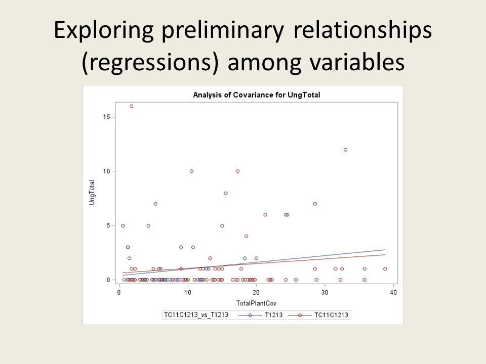 Exploring preliminary relationships (regressions) among variables