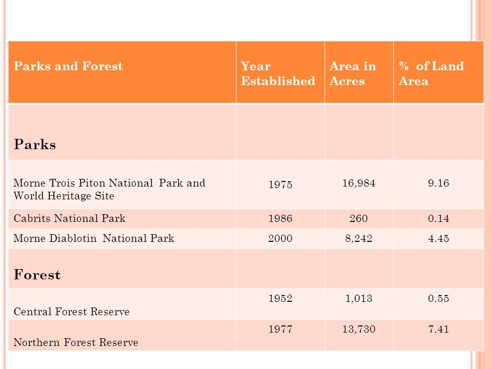 I NDICATOR : F ORESTRY Parks and ForestYear Established Area in Acres % of Land Area Parks Morne Trois Piton National Park and World Heritage Site 1975 16,9849.16 Cabrits National Park19862600.14 Morne Diablotin National Park20008,2424.45 Forest Central Forest Reserve 19521,0130.55 Northern Forest Reserve 197713,7307.41