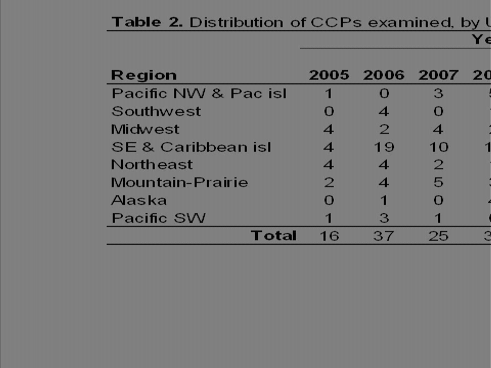 CCP Study Domain Jan.