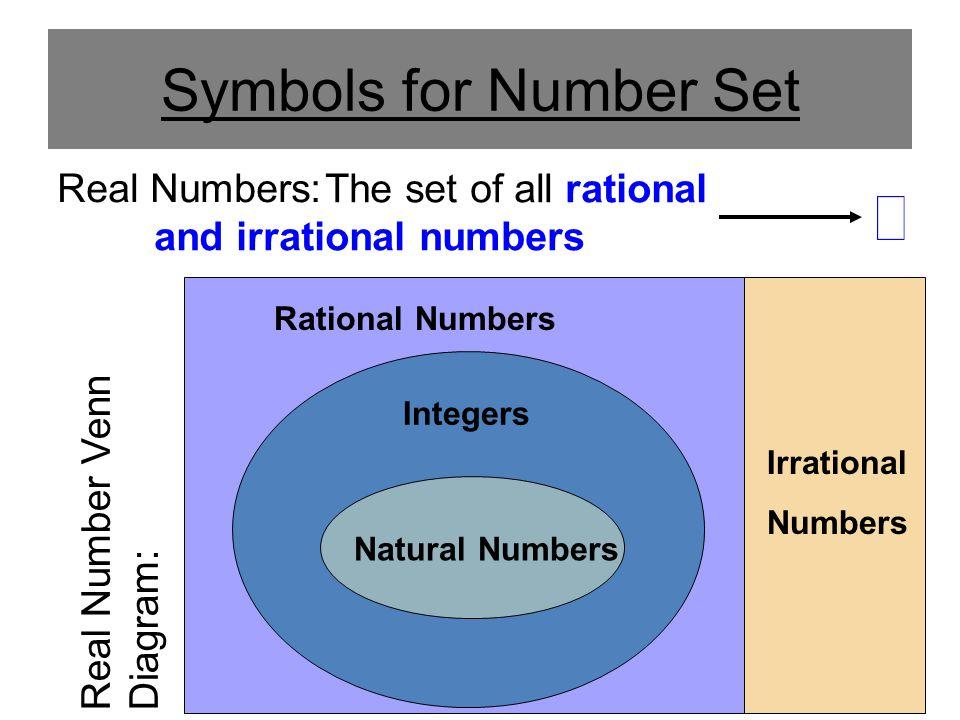 Symbols for Number Set The set of all rational and irrational numbers Real Numbers: Natural Numbers Integers Rational Numbers Irrational Numbers Real Number Venn Diagram: