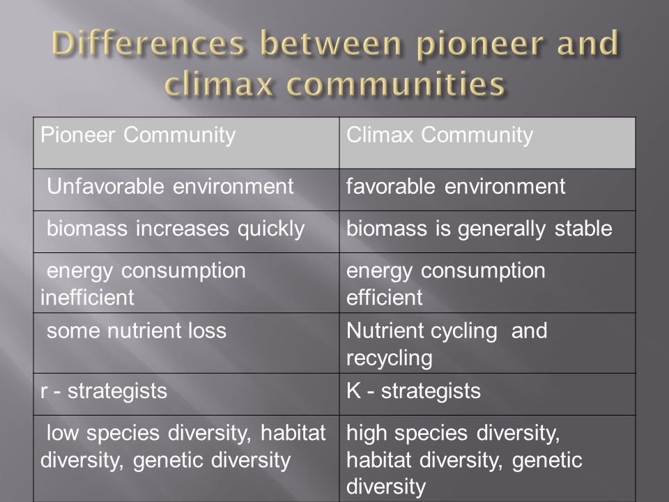 Pioneer CommunityClimax Community Unfavorable environmentfavorable environment biomass increases quicklybiomass is generally stable energy consumption inefficient energy consumption efficient some nutrient lossNutrient cycling and recycling r - strategistsK - strategists low species diversity, habitat diversity, genetic diversity high species diversity, habitat diversity, genetic diversity