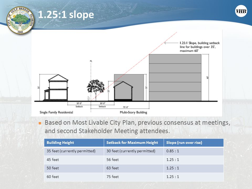 1.25:1 slope Based on Most Livable City Plan, previous consensus at meetings, and second Stakeholder Meeting attendees. Building HeightSetback for Max
