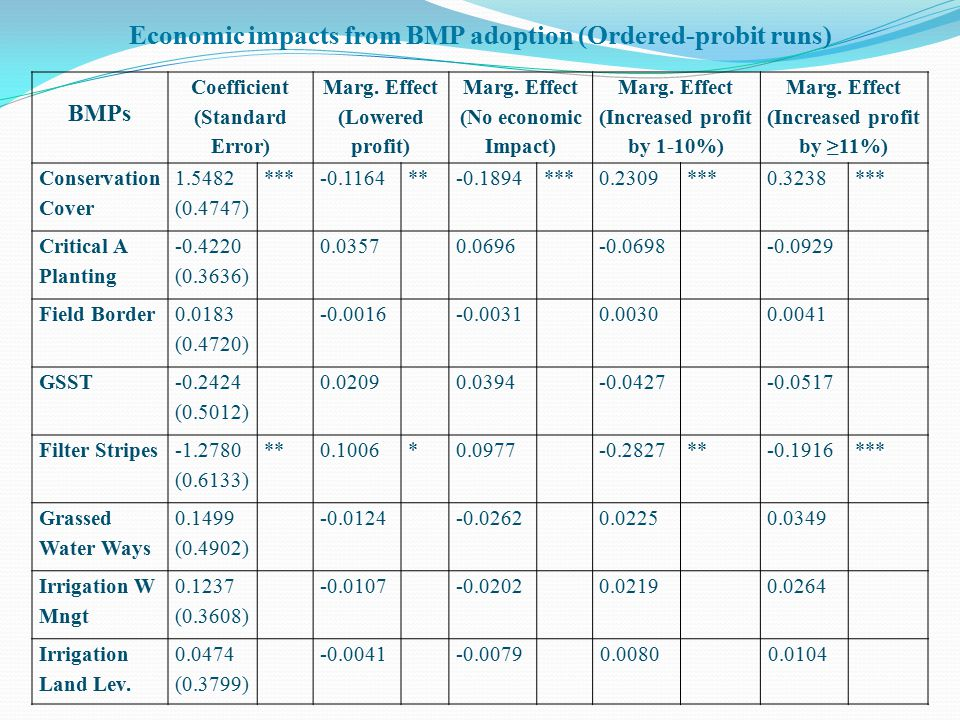 BMPs Coefficient (Standard Error) Marg. Effect (Lowered profit) Marg.