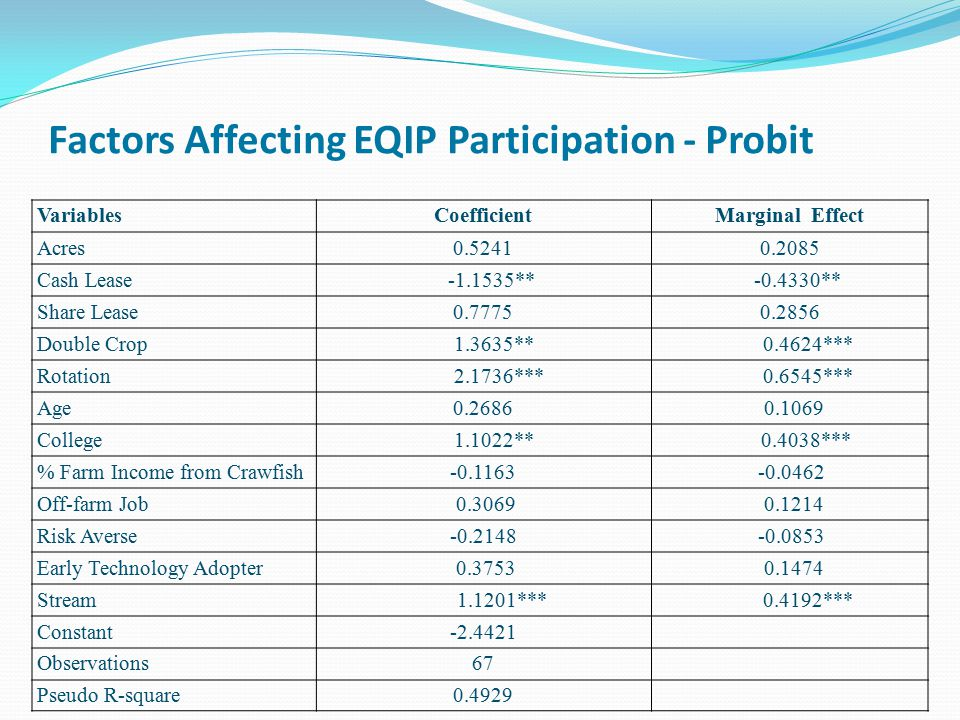 Factors Affecting EQIP Participation - Probit VariablesCoefficientMarginal Effect Acres0.52410.2085 Cash Lease -1.1535** -0.4330** Share Lease0.77750.2856 Double Crop 1.3635** 0.4624*** Rotation 2.1736*** 0.6545*** Age0.2686 0.1069 College 1.1022** 0.4038*** % Farm Income from Crawfish-0.1163 -0.0462 Off-farm Job 0.3069 0.1214 Risk Averse-0.2148 -0.0853 Early Technology Adopter 0.3753 0.1474 Stream 1.1201*** 0.4192*** Constant-2.4421 Observations67 Pseudo R-square0.4929